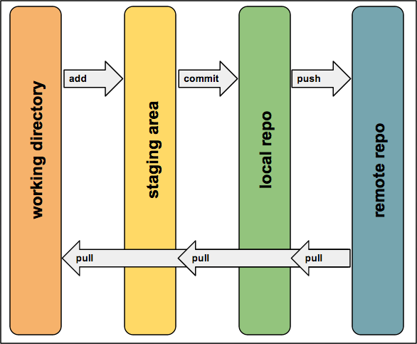git tutorial diagram