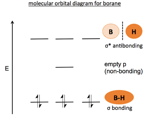 Organic Chemistry 03 Bonding Atomic Orbitals And Molecular Orbitals