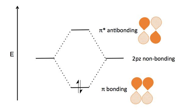 Organic Chemistry 03 Bonding Atomic Orbitals And Molecular Orbitals
