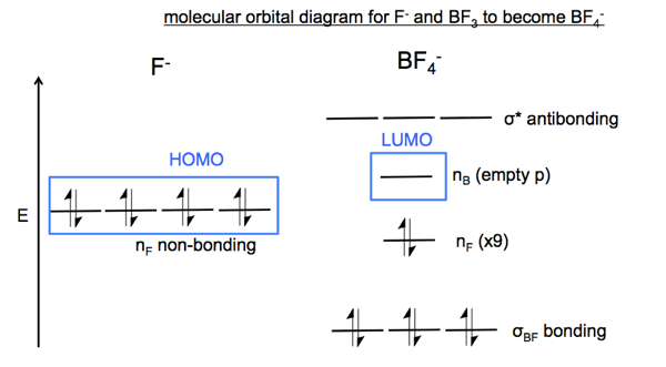 bf4 mo diagram full 1 organic chemistry 04 arrow pushing resonance, nucleophiles and