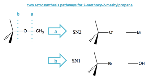 advantages of retrosynthesis In metabolic engineering, retrosynthesis is applied in order to  the advantage  of such fingerprint method is that while the reaction rules.