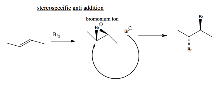 Organic Chemistry 18 Electrophilic Addition To Alkenes
