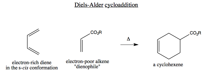 Kinetics and Activation Energy of a Diels-Alder Reaction