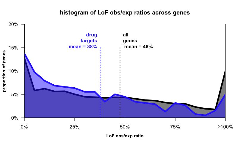 What can loss-of-function variants predict about drug safety?