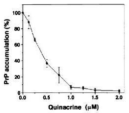 Quinacrine