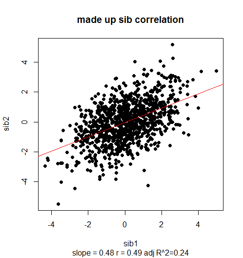 made-up-sib-correlation-1