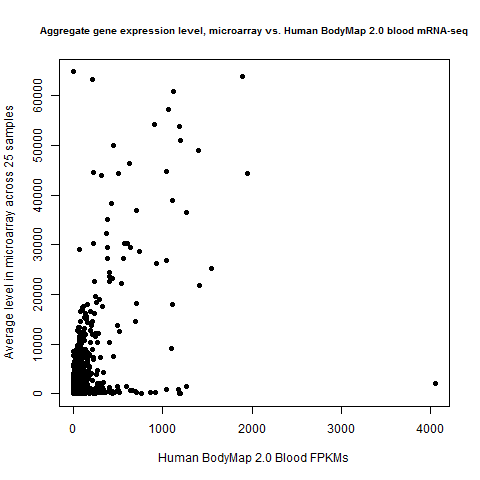 microarray.vs.humanbodymap