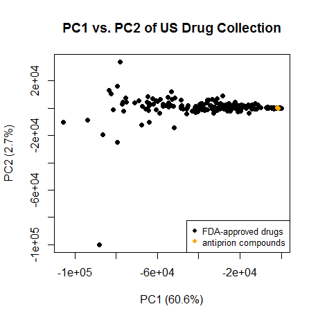 usdrugs.pc1.pc2.antiprion