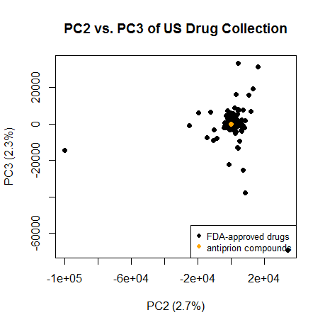 usdrugs.pc2.pc3.antiprion