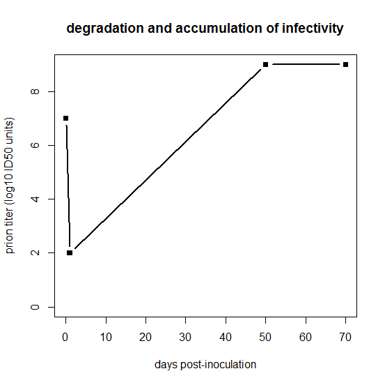 infectivity-degradation-accumulation