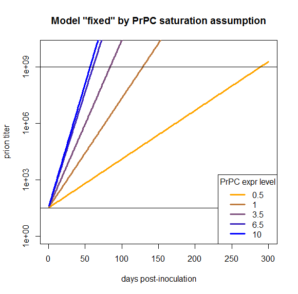 model-fixed-by-prpc-saturation