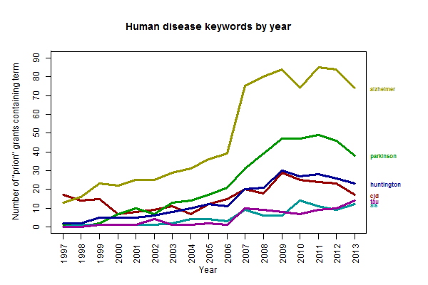 human.dz.keywords.by.year