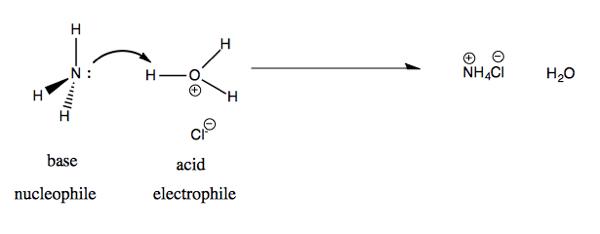 Organic chemistry 05: Frontier molecular orbital theory