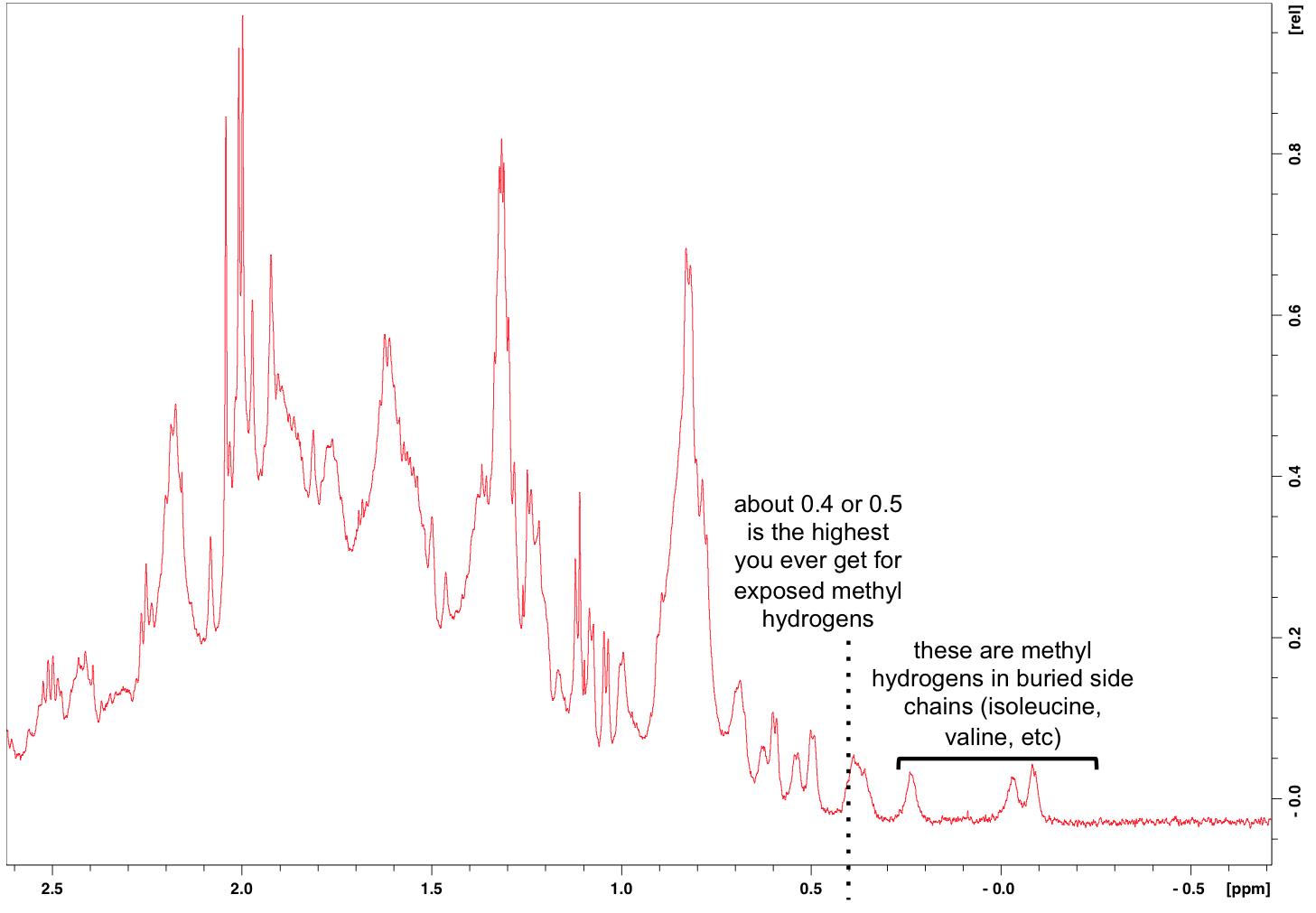 Proton Nmr On Recombinant Prp