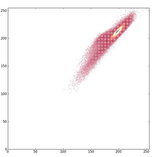 Visualizing staining variation using matplotlib